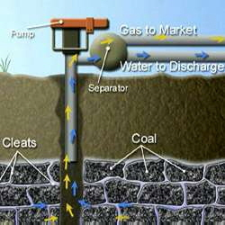 Coal Seam Gas Extraction Process