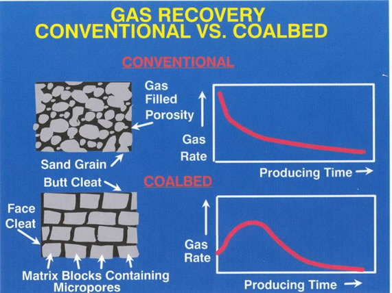 Conventional versus coalbed memthane gas recovery