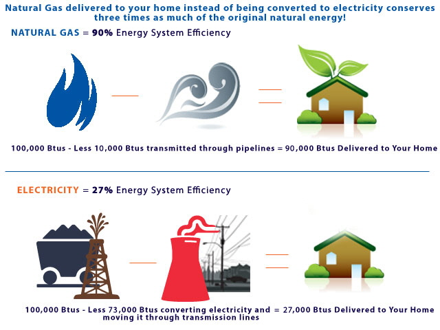Natural gas is three times as efficient as other energy energy forms.